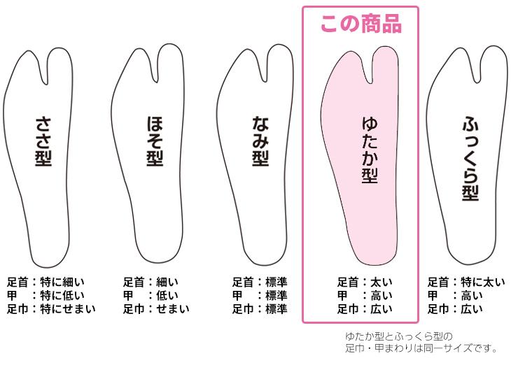 福助足袋の型比較表・ゆたか型の場合